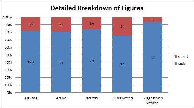 Detailed breakdown