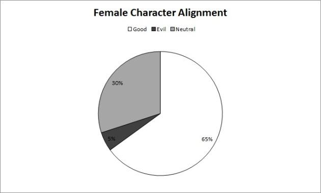 female alignment
