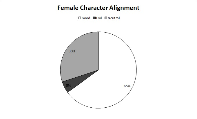 female alignment