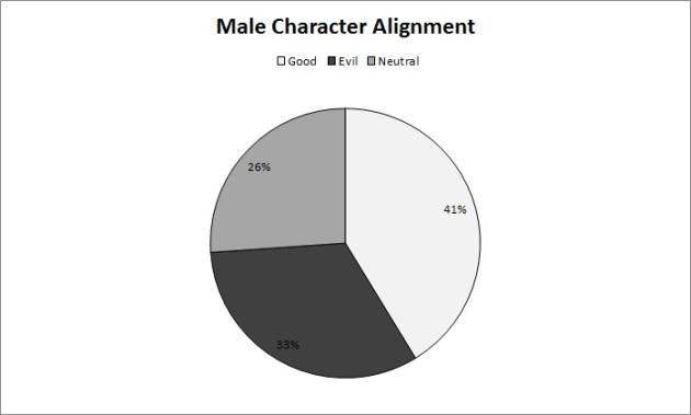 male alignment