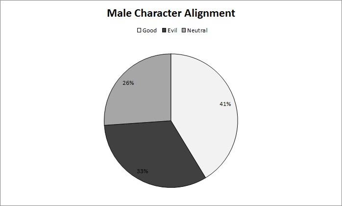 male alignment