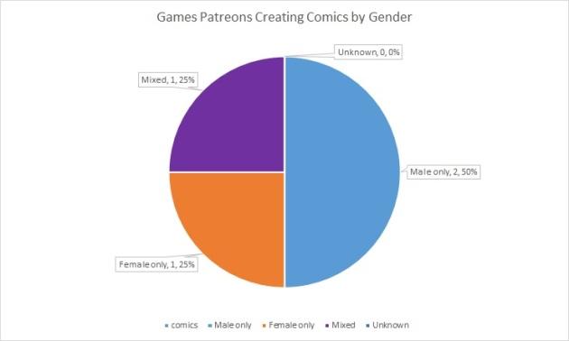 PATR-comics