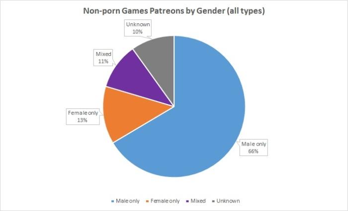 PATR-games